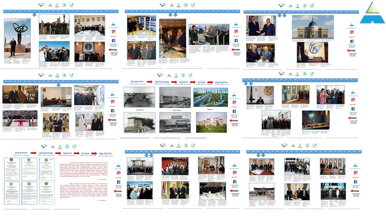 Фотодокументальная выставка «Нұр-Сұлтан – болашақтың қаласы» ко Дню столицы Республики Казахстан